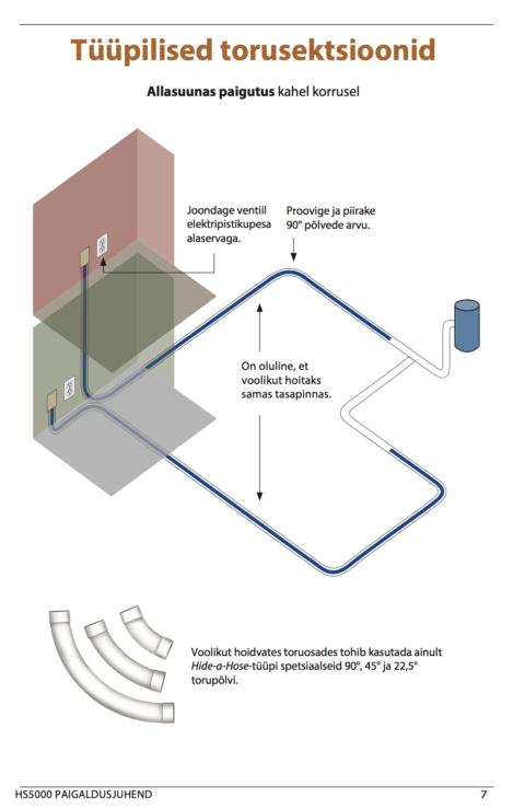 Hide-A-Hose integreeritav keskustolmuimeja voolikusüsteem