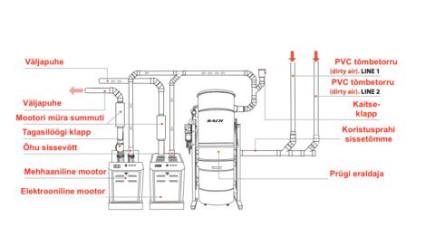 Tööstuslik kesktolmuimeja 2-14 üheaegsele koristajale või kuni 280 tõmbekohale
